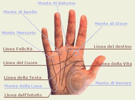 Linee delle mani