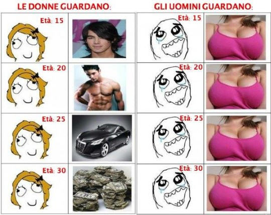 Differenza uomini e donne