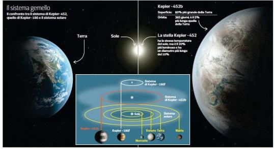 Secondo Pianeta Terra